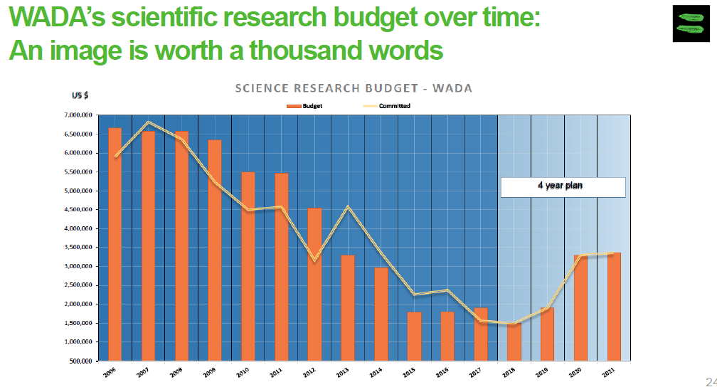 A chart circulated by WADA today on research spending since 2006 ©WADA