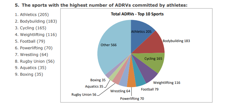 A list of sports where the most Anti-Doping Rule Violations were found ©WADA