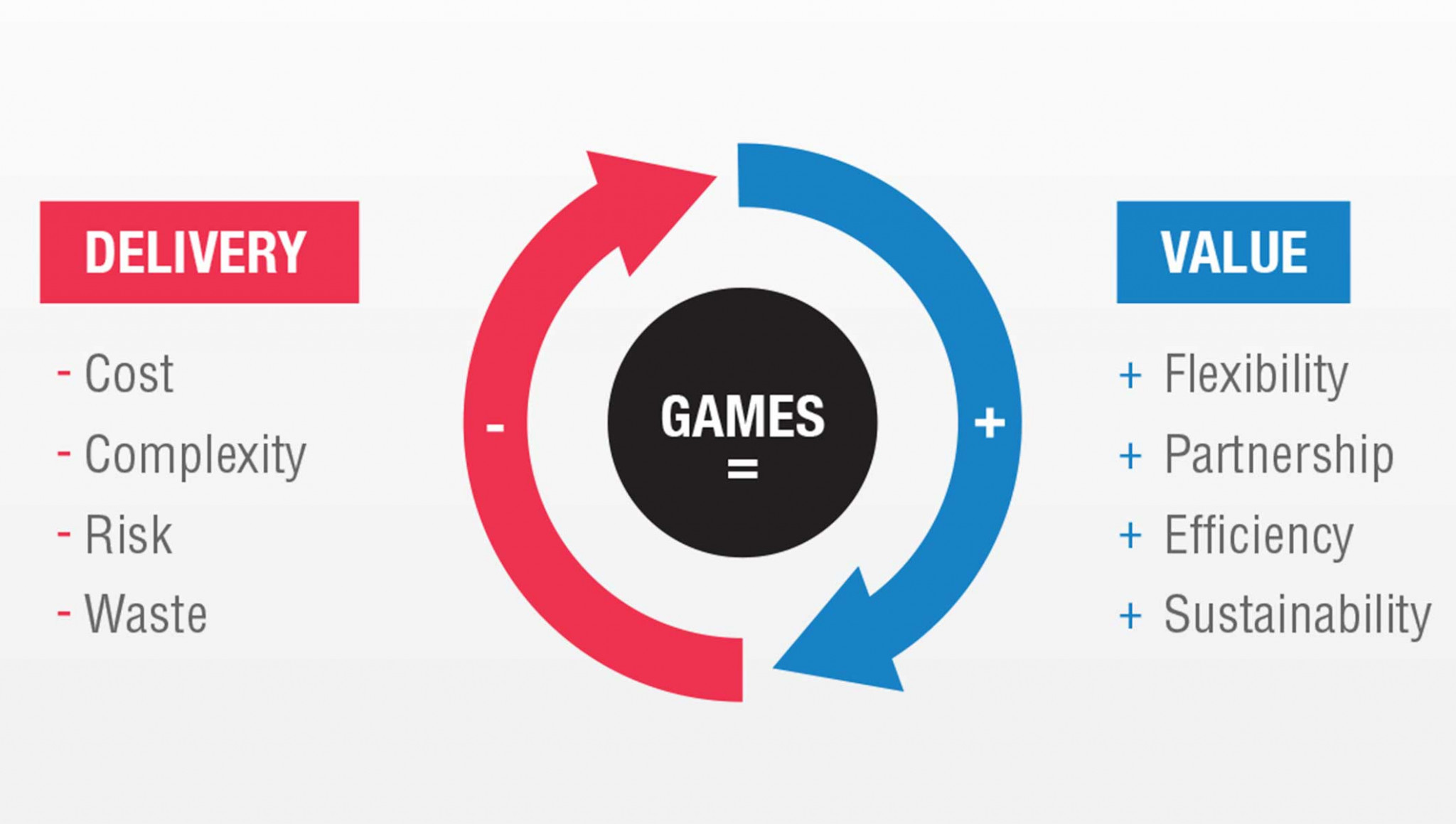 The IOC is attempting to reduce operational costs at the Olympic Games ©IOC