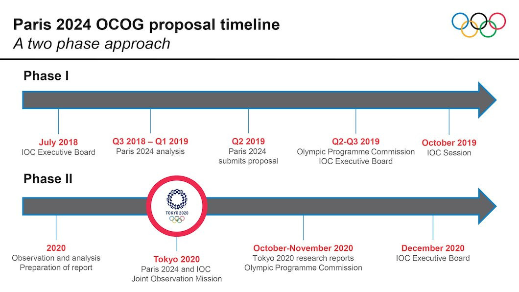 The Executive Board will formally approve any new sports for the Paris Olympics in December 2020 ©IOC