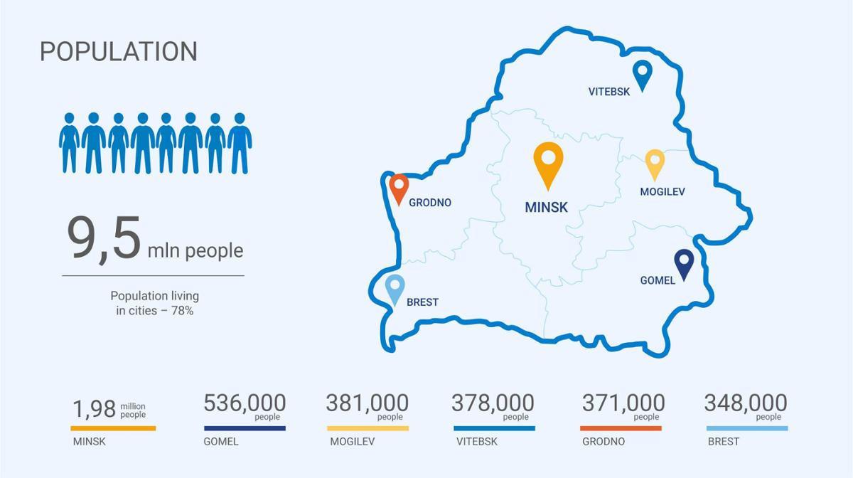 Belarus has a population of 9.5 million people ©Minsk 2019