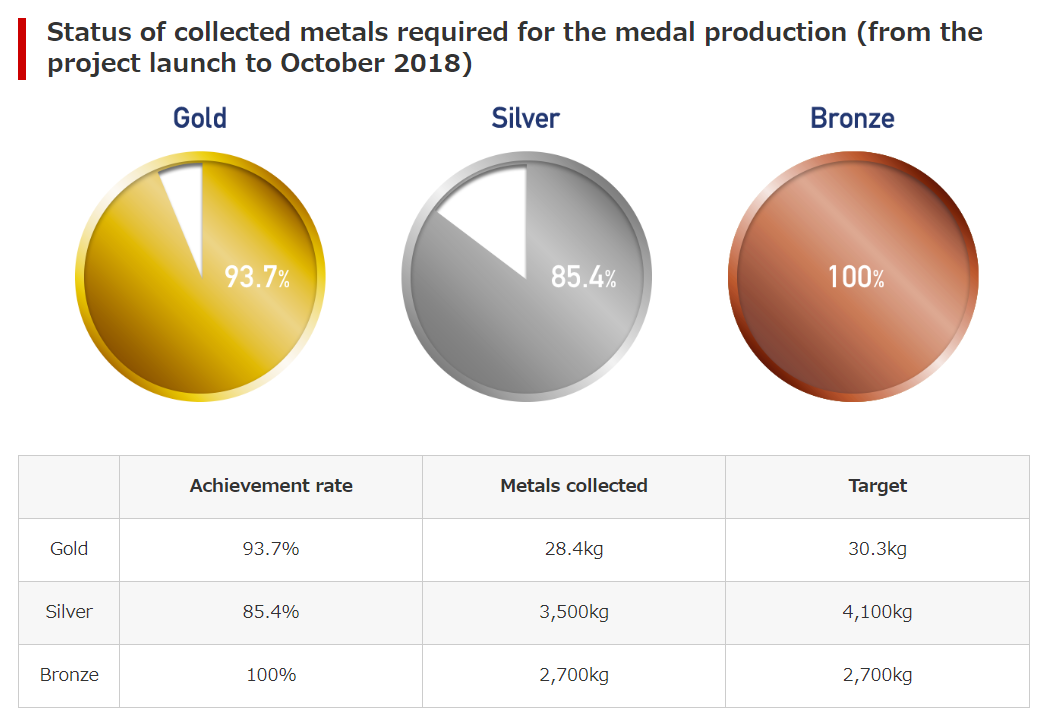 Tokyo 2020 is close to reaching its medal project targets ©Tokyo 2020