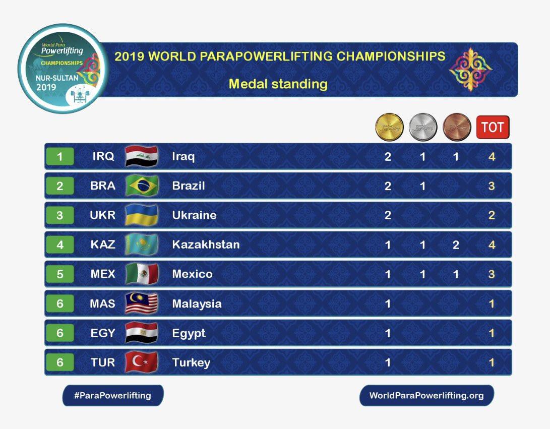 Iraq top medal standings at Junior World Para Powerlifting Championships