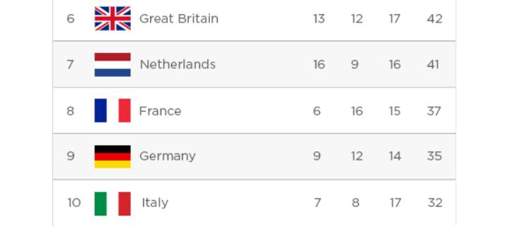 Gracenote predict a drop in medals for Great Britain ©Gracenote