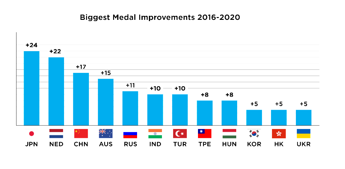 Japan are top of the medal improvement table, with new events playing a significant role ©Getty Images