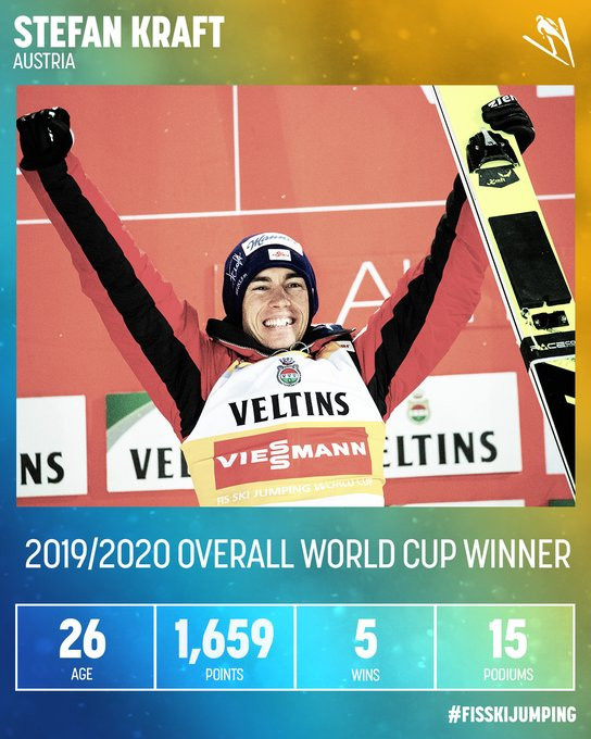 Lundby and Kraft crowned FIS Ski Jumping World Cup winners after rest of season cancelled
