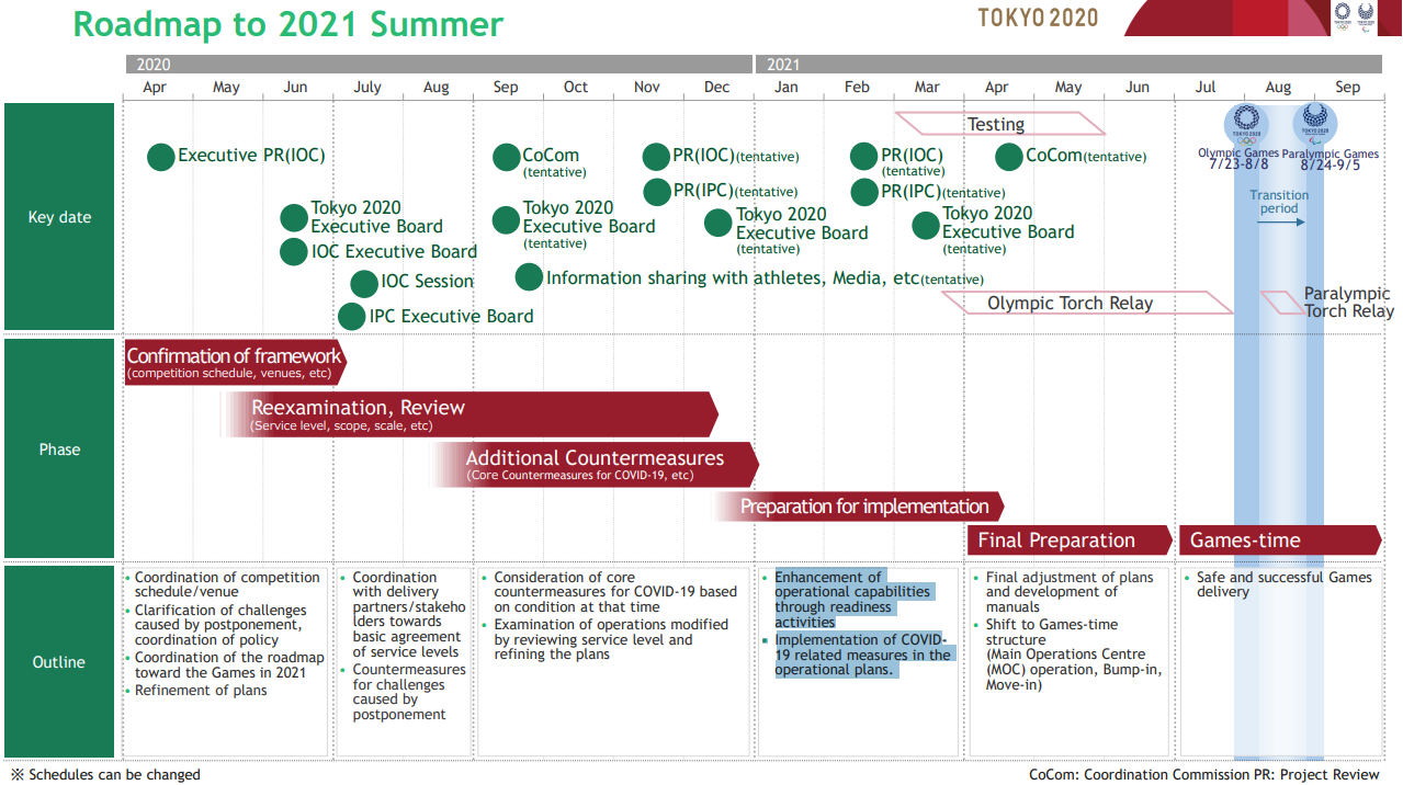 Tokyo 2020 has published a roadmap towards the rescheduled Olympic and Paralympic Games ©Tokyo 2020