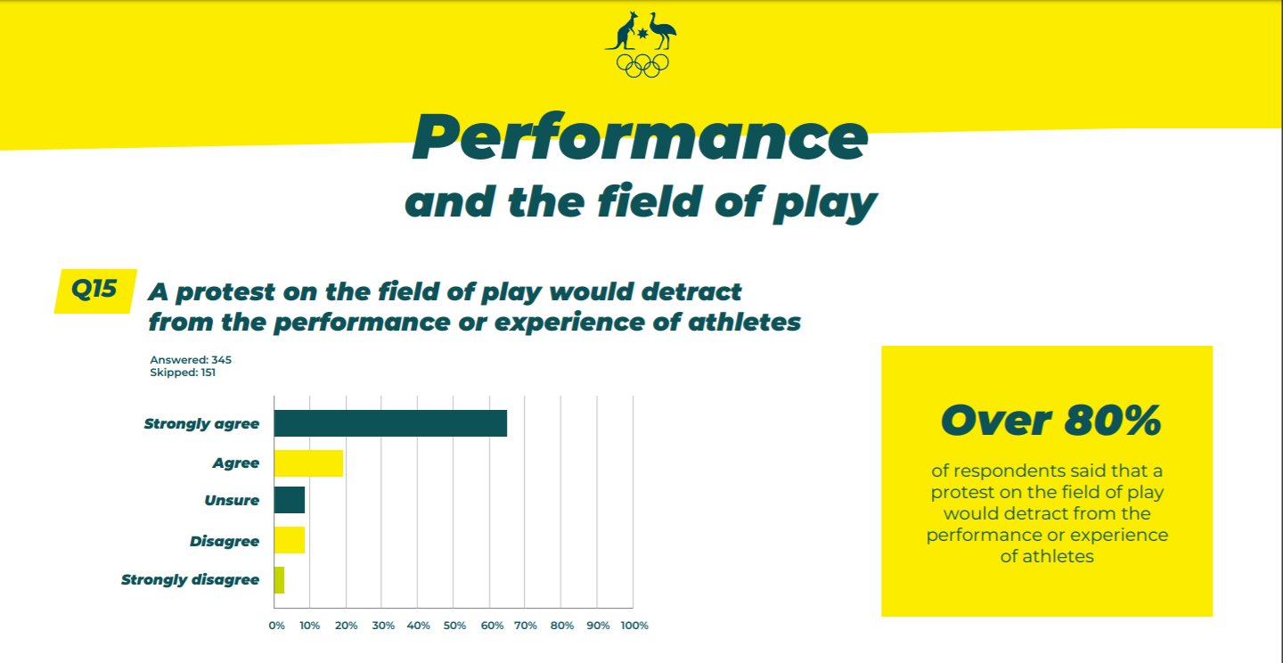 Over 80 per cent suggested protests on the field of play would detract from performances ©AOC