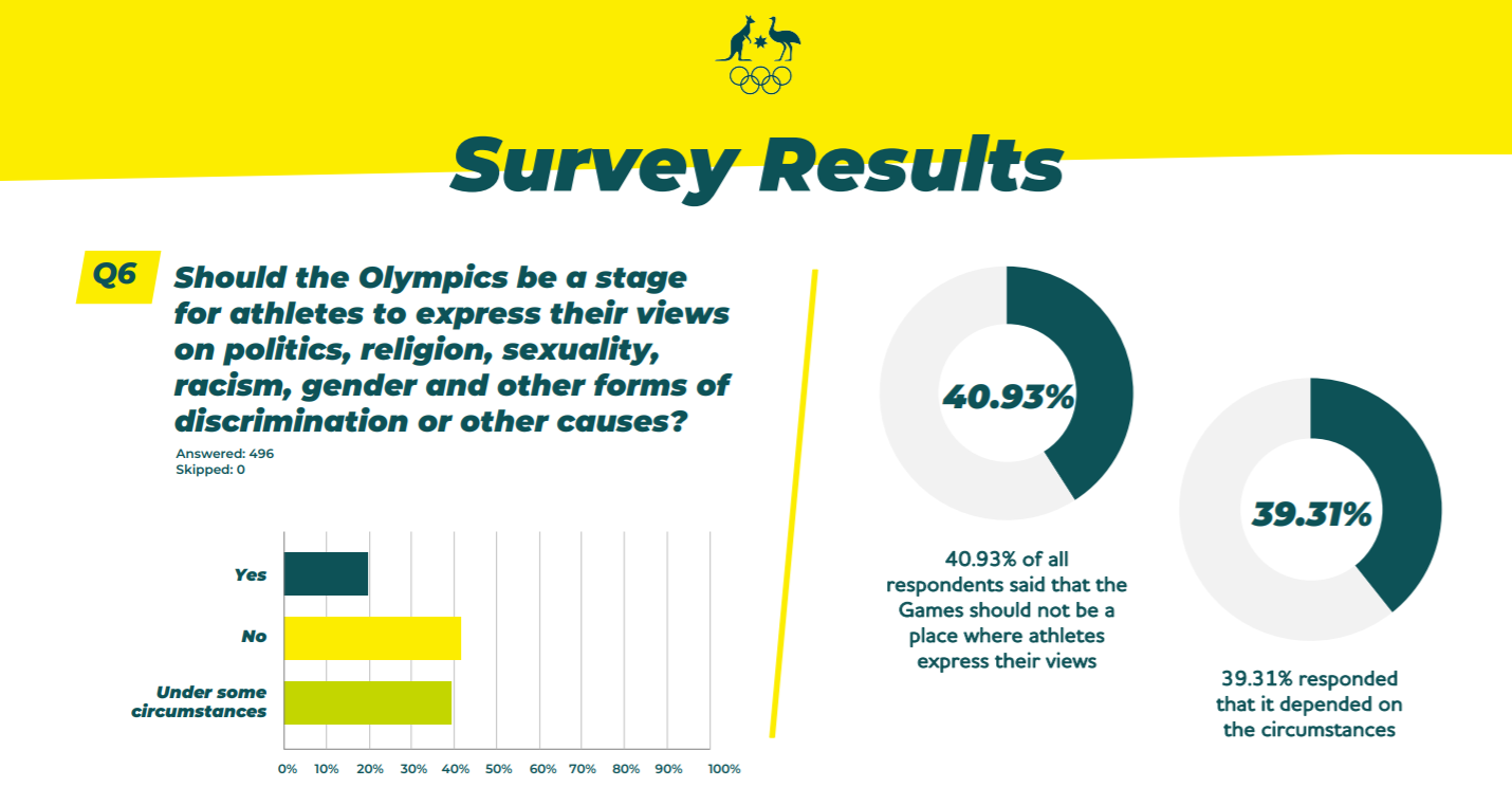 The AOC Athletes' Commission issued a survey regarding athletes' protests ©AOC