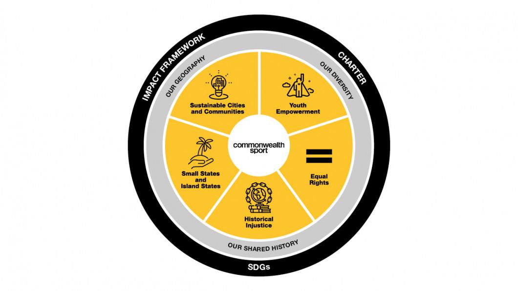 The Commonwealth Sport Foundation's development model has five pillars ©CGF
