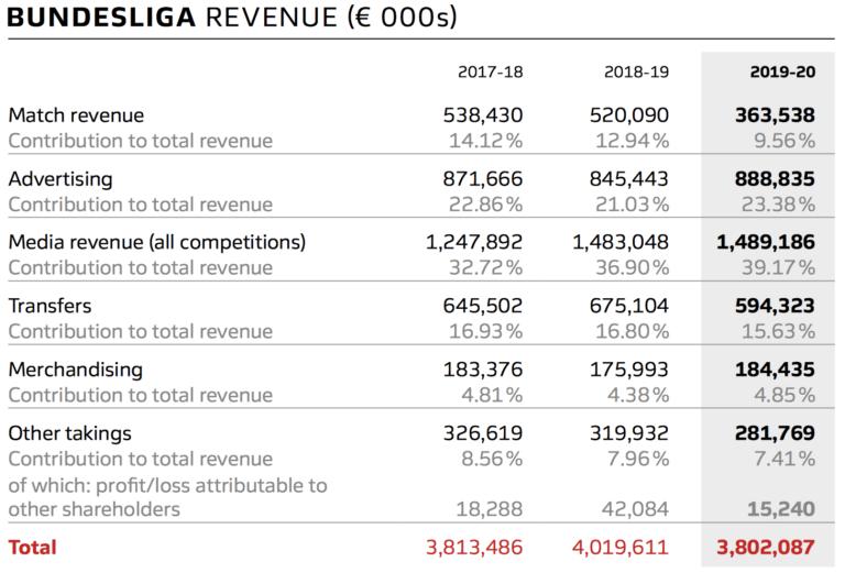 Bundesliga revenue for last season was lower than the previous two seasons ©Bundesliga
