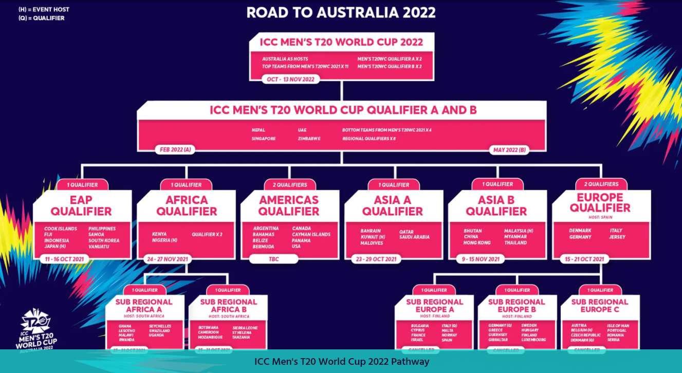 Germany, Italy and Denmark have advanced on rankings to the main Europe qualifier for the Men's T20 World Cup 2022 ©ICC