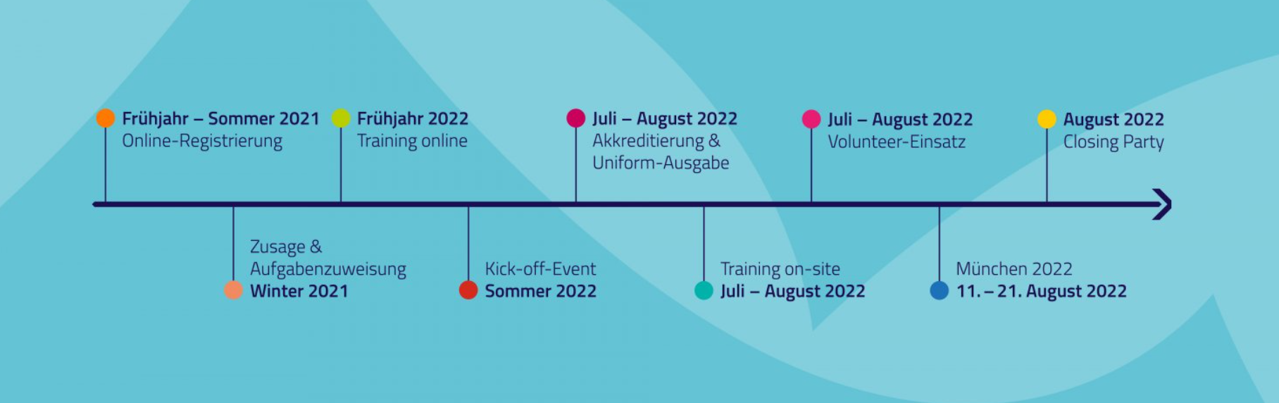 The timeline for volunteer application and operation at the European Championships 2022 in Munich ©European Championships 2022