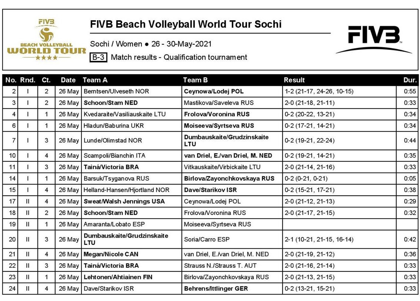 Pairs from eight different countries claimed the eight women's vacancies in the main draw at the FIVB Beach Volleyball World Tour event in Sochi ©FIVB