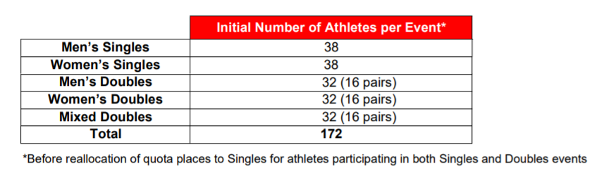 Thirty-eight places are available in each singles competition, and 32 in each doubles ©BWF
