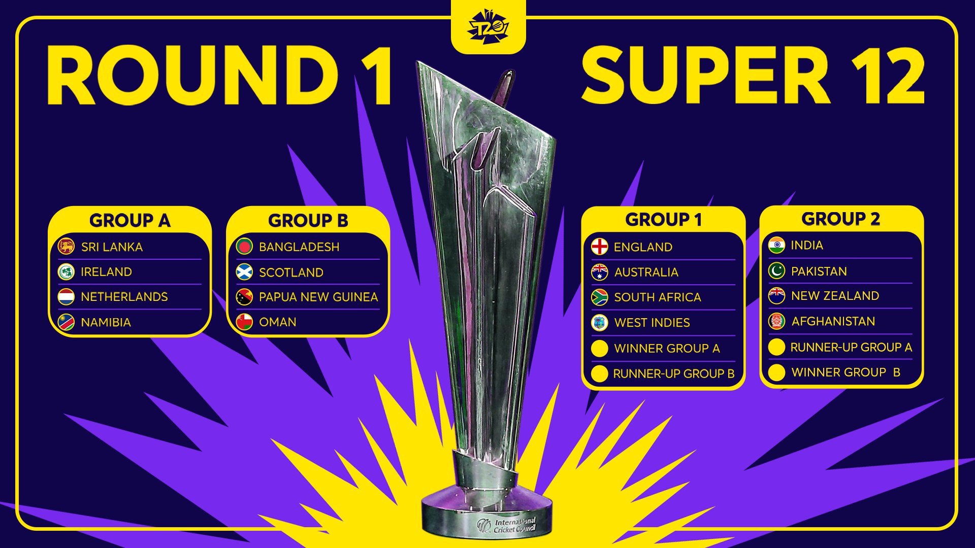 Eight countries have automatically qualified for the Super 12 ©ICC