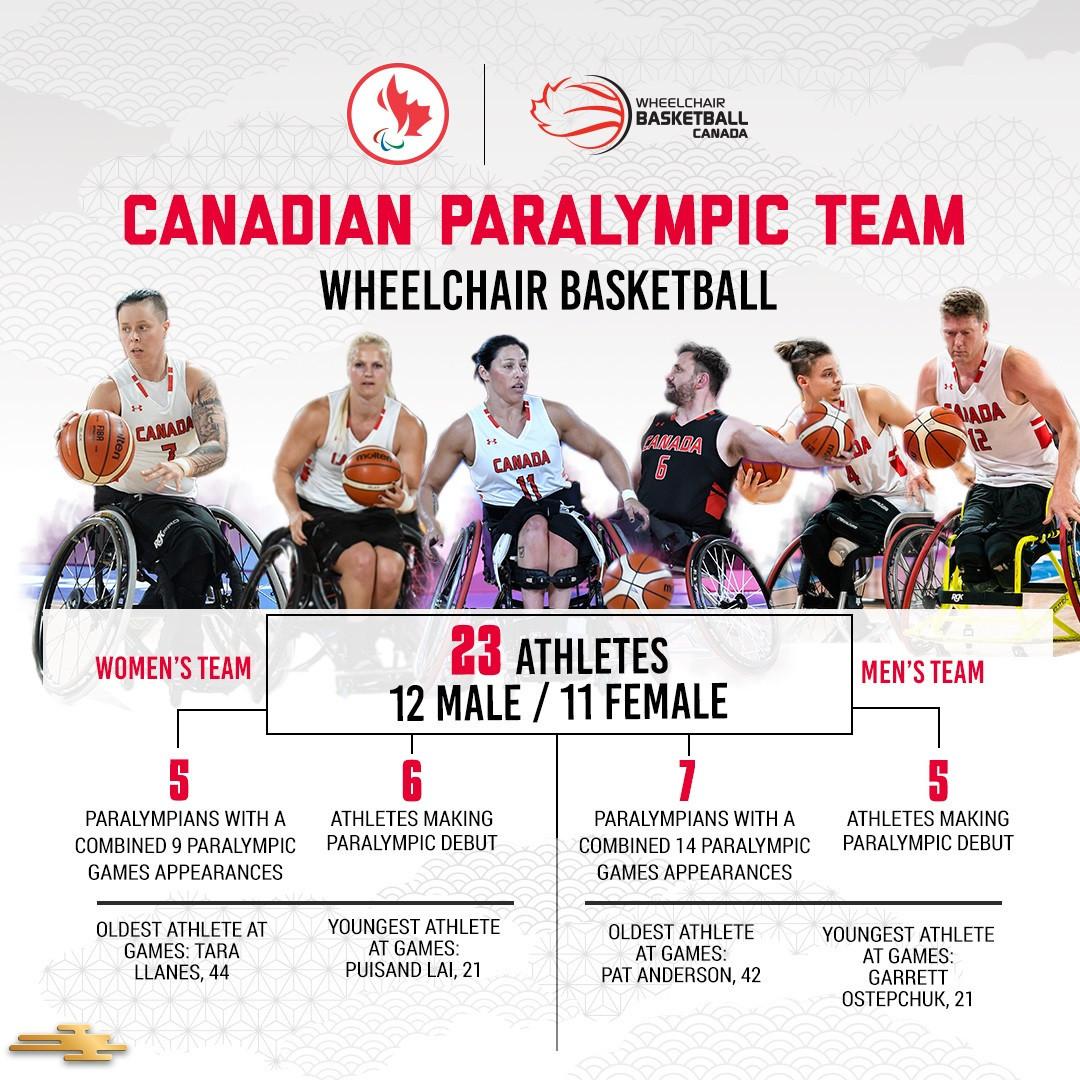 Canada selects wheelchair basketball teams for Tokyo 2020 Paralympics