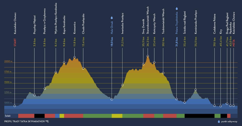 The route for the Tatra SkyMarathon ©Tatra SkyMarathon