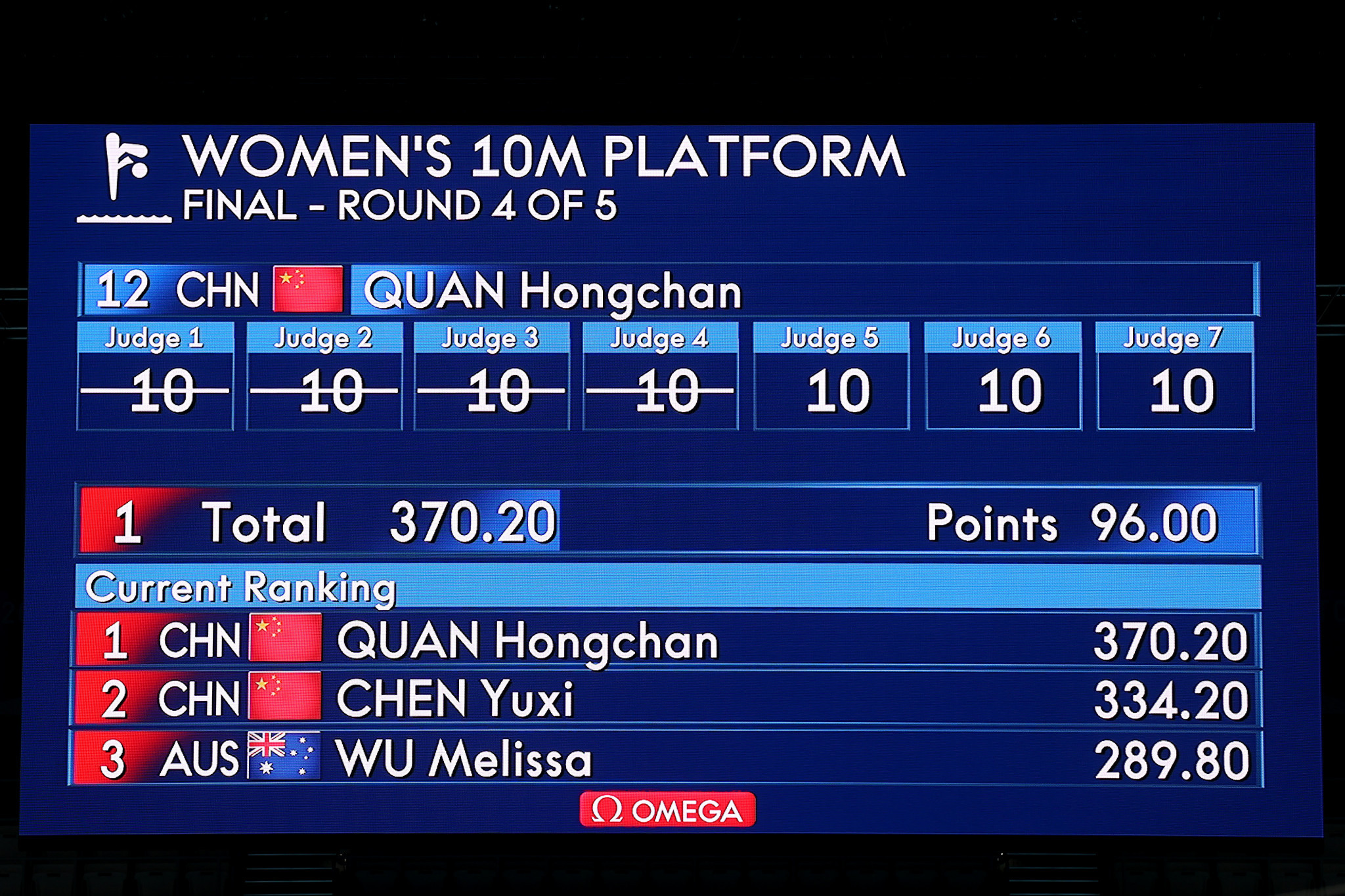 Quan Hongchan received scores of 10 from all seven judges in two of the five rounds ©Getty Images