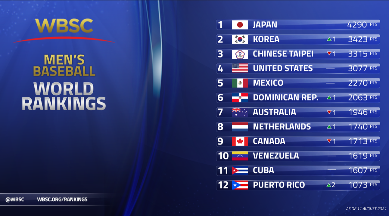 Olympic champions Japan top WBSC baseball world rankings after Tokyo 2020 success
