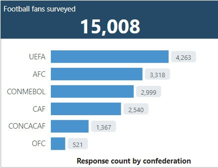 FIFA survey reveals keeping four-year World Cup cycle is most popular option