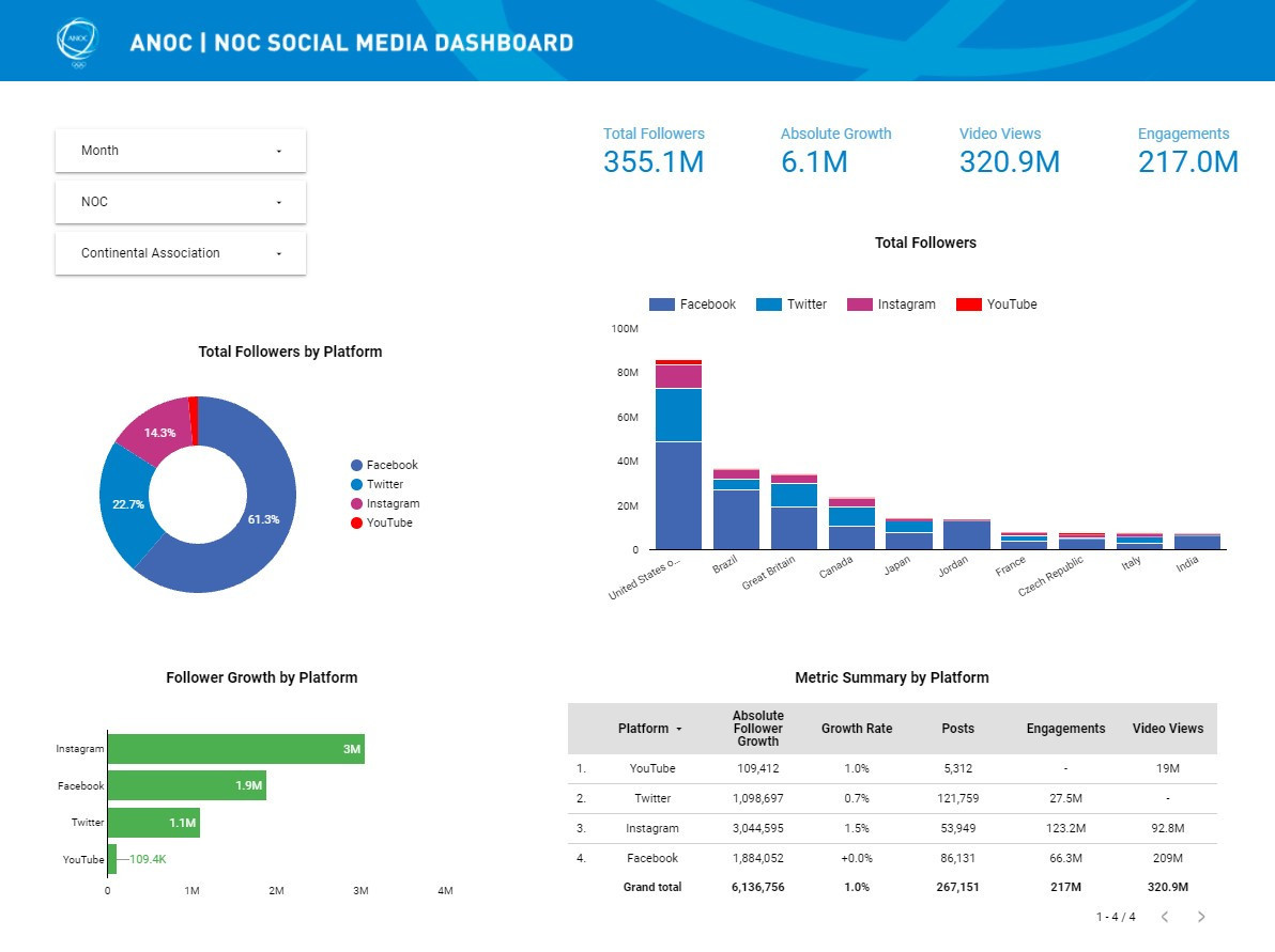 The ANOC social media dashboard is updated at the beginning of each month and tracks NOC performance across Facebook, Instagram, Twitter and YouTube ©ANOC