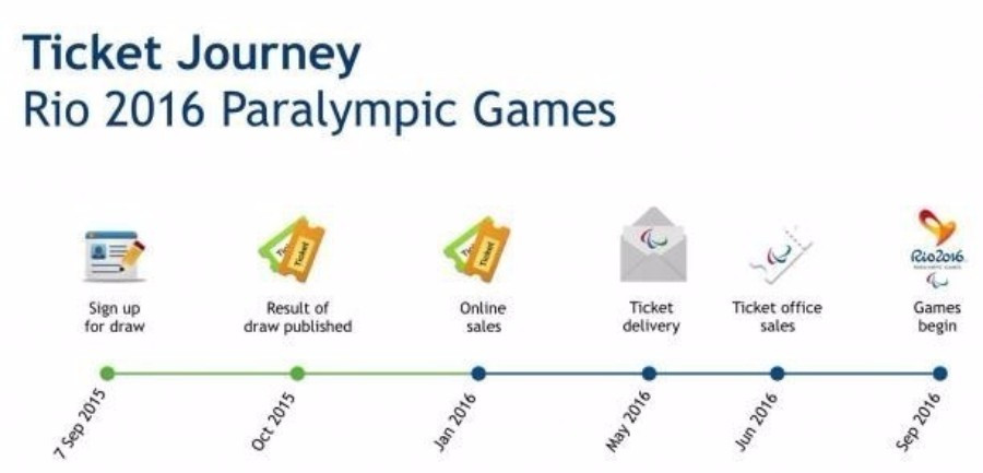 A timeline of the ticket sales process until the beginning of the Games ©Rio 2016
