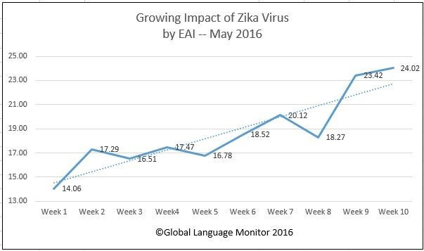 GLM have again highlighted Zika as a reason for a decline of the Olympic brand with Rio 2016 on the horizon