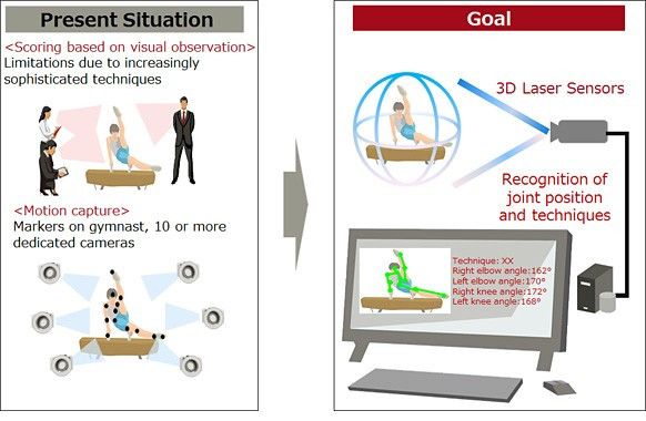 Details of the 3D judging replay system currently being developed in Tokyo, which FIG President Bruno Grandi believes could become part of the future process ©Fujitsu Company