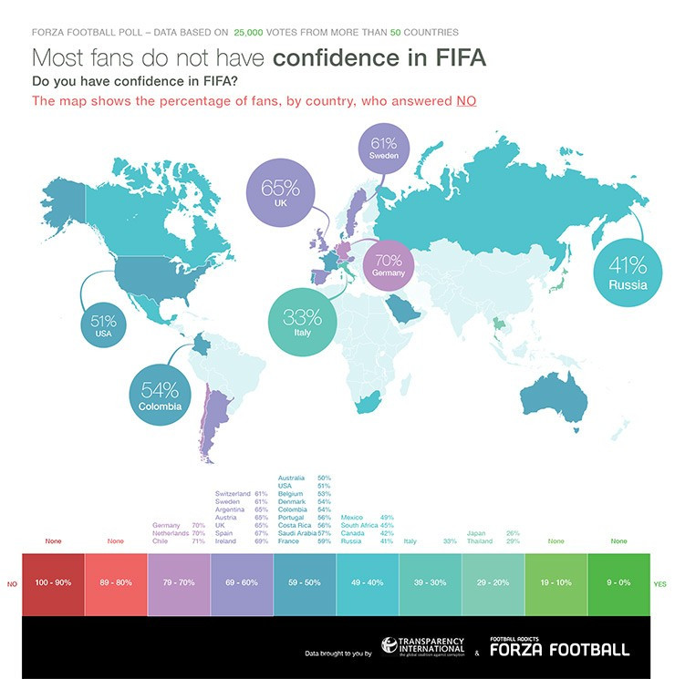 Forza Football and Transparency International's survey revealed fans are still lacking in trust in FIFA ©Transparency International