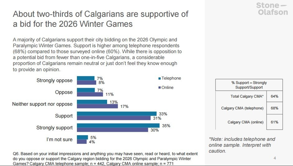 The survey showed strong support for Calgary's potential bid ©CBEC