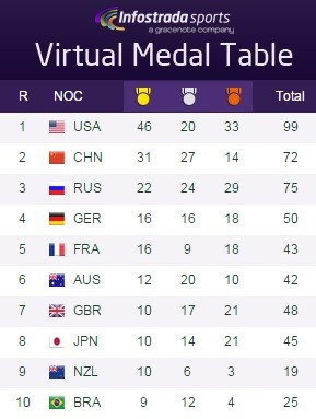 United States are still expected to top the latest projected Rio 2016 medals table, with Brazil sneaking into the top 10 ©Infostrada Sports