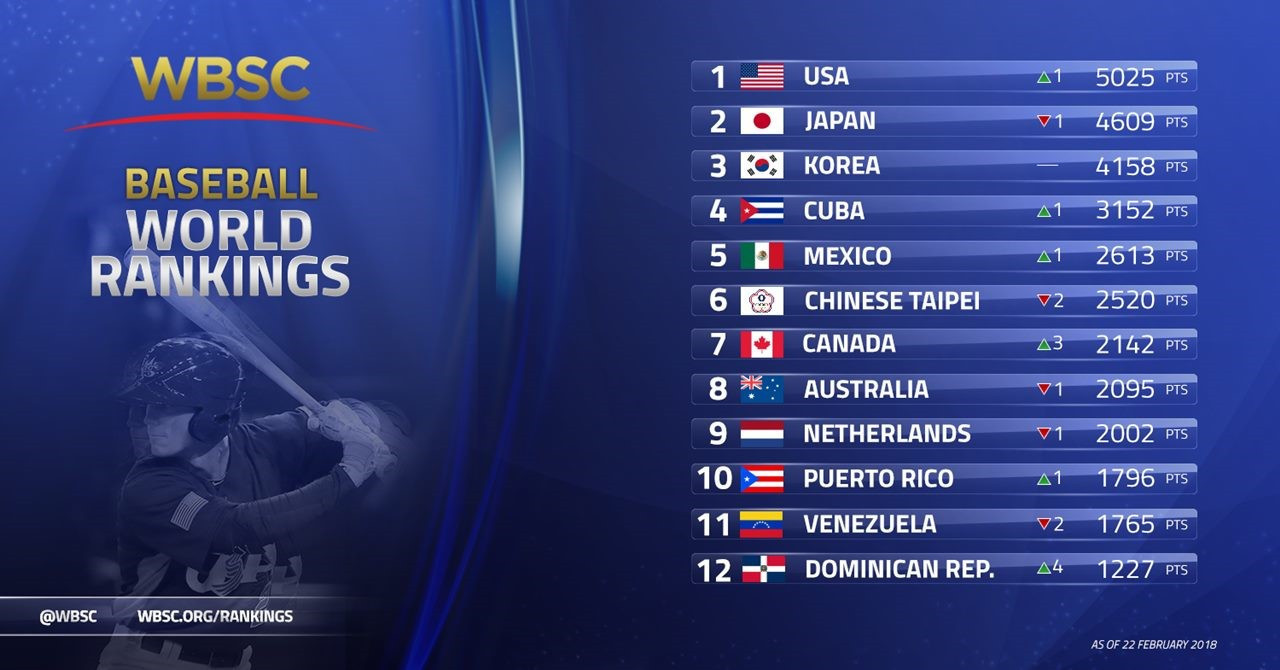 The WBSC have released their new men's baseball rankings ©Getty Images